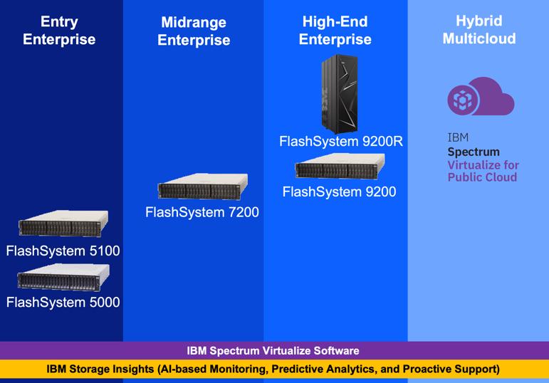 IBM bietet mit der Flashsystem-Familie vier Leistungsklassen: vom Entry-Level- bis zum High-End-Enterprise-Storage.