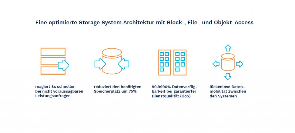 Auch kleinere Unternehmen können mit Flash-Storage erhebliche Produktivitäts- und Effizienzgewinne erzielen.
