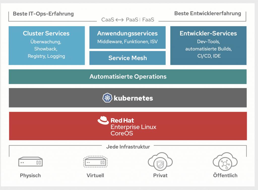 Red Hat OpenShift ist eine Plattform für die Entwicklung und Verwaltung containerisierter Anwendungen in der Hybrid-Cloud.